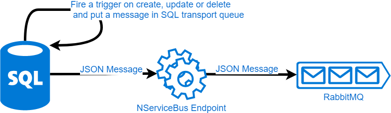 Sending JSON message natively to RabbitMQ for NServiceBus