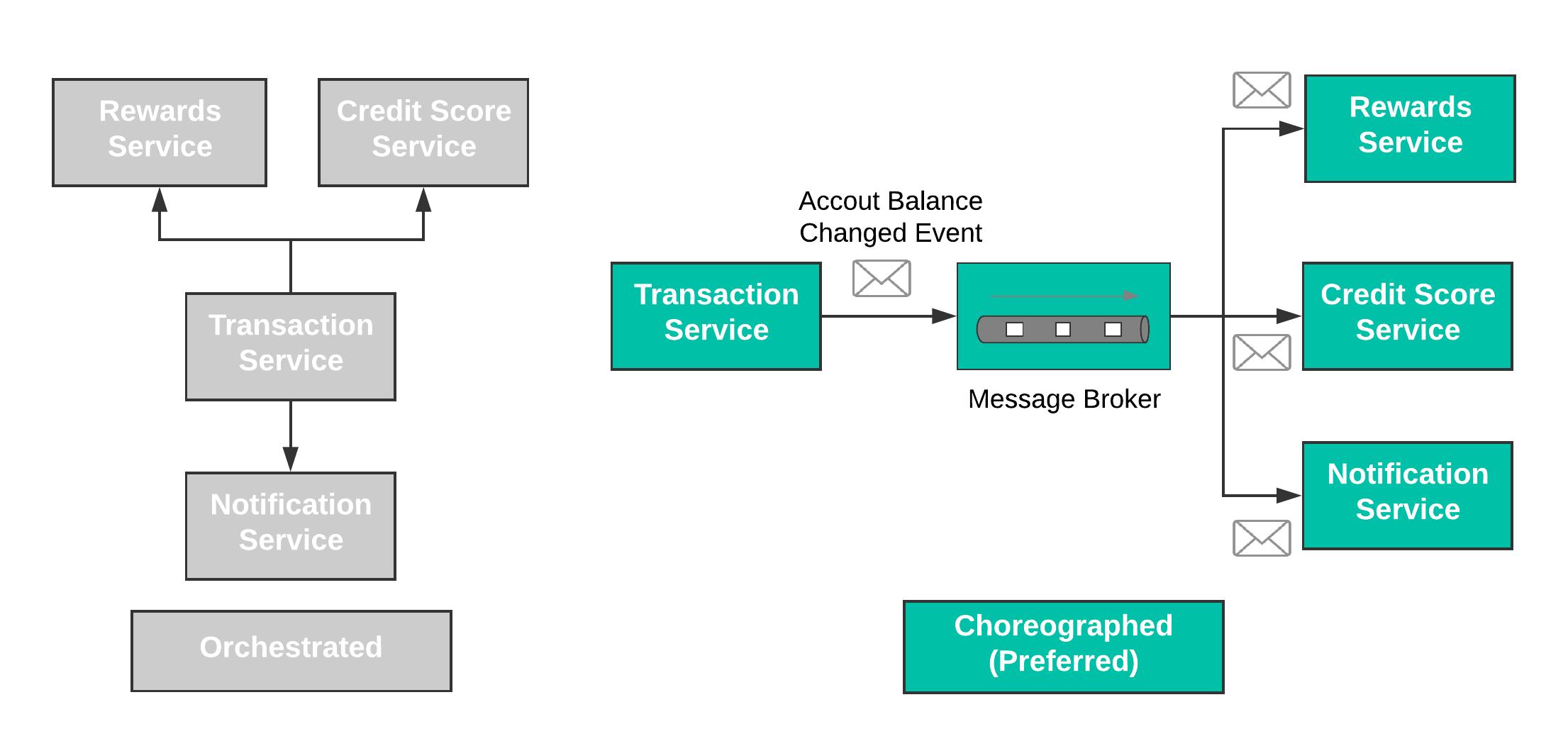 Integration-patterns-diagram---Choreographed
