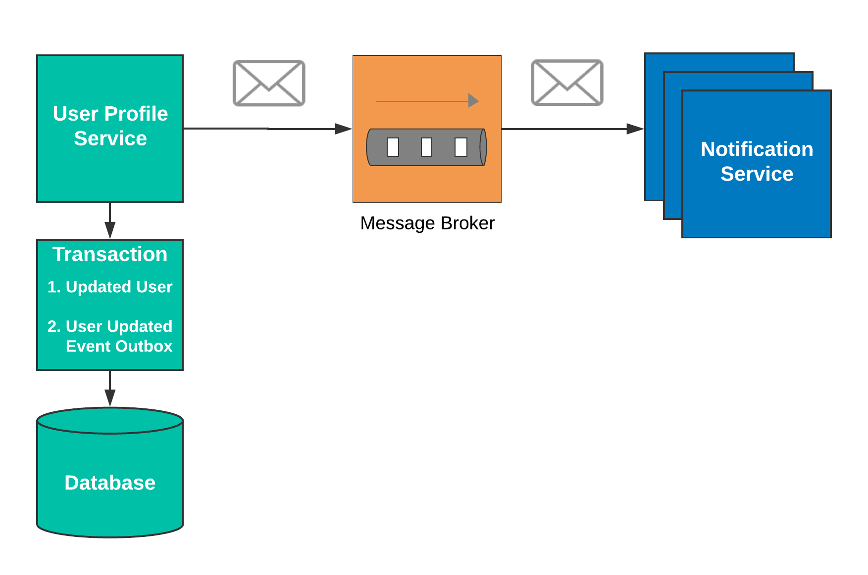 Integration-patterns-diagram---Outbox--1-