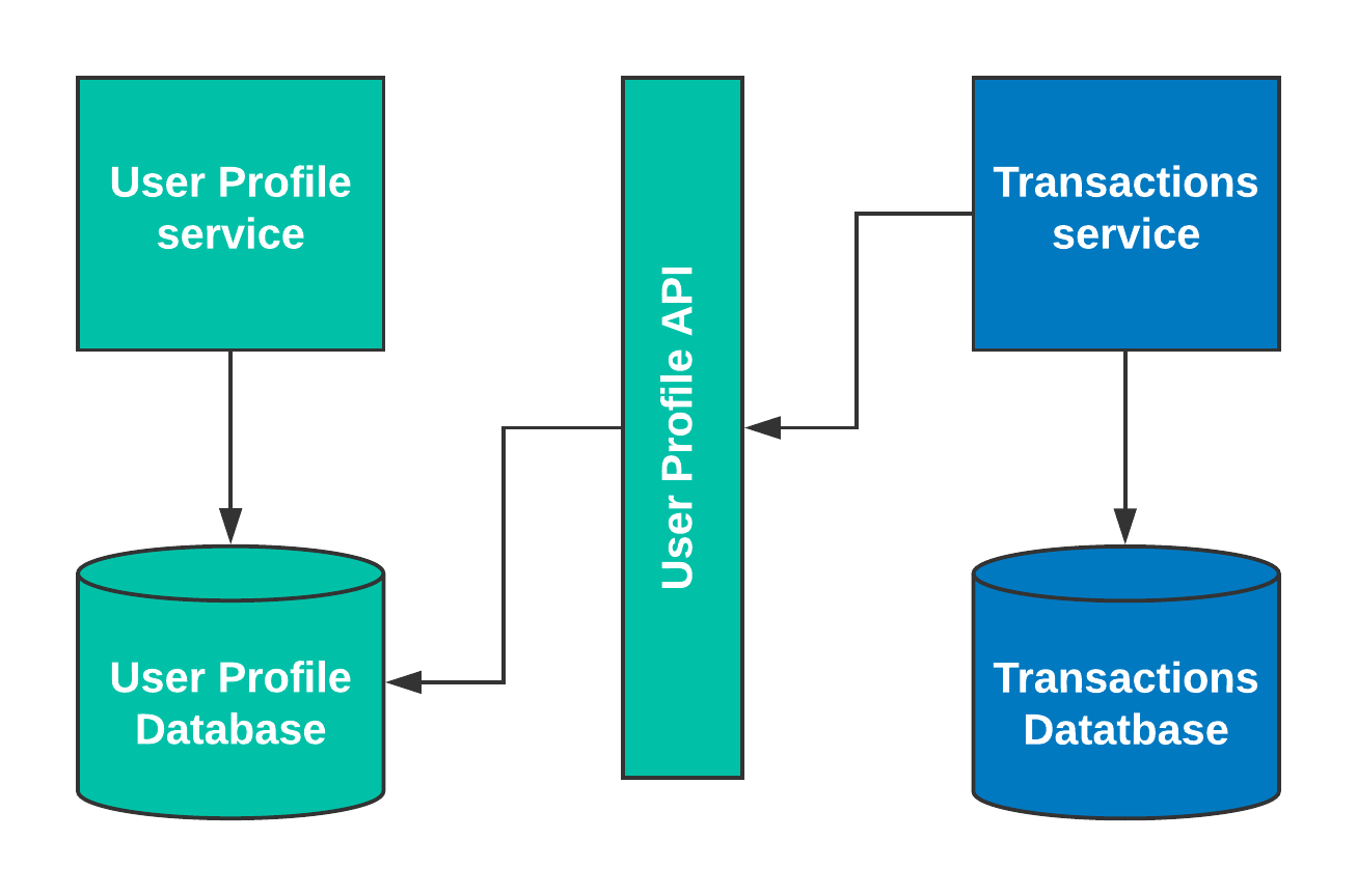 Integration-patterns-diagram---API