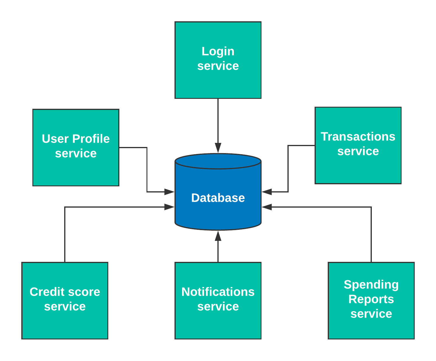 Integration-patterns-diagram---Db-Integration