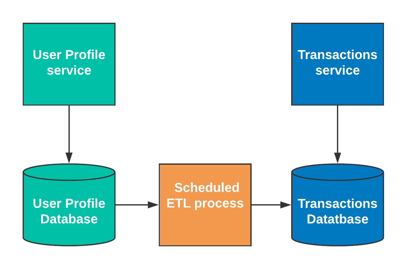Integration-patterns-diagram---ETL