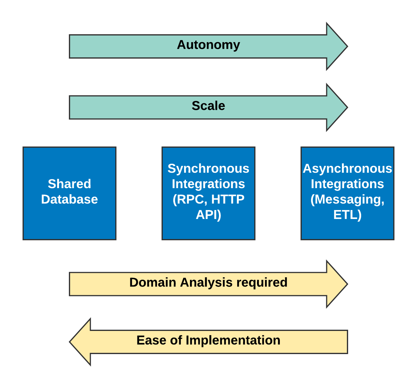Integration-patterns-diagram---Integration-Final