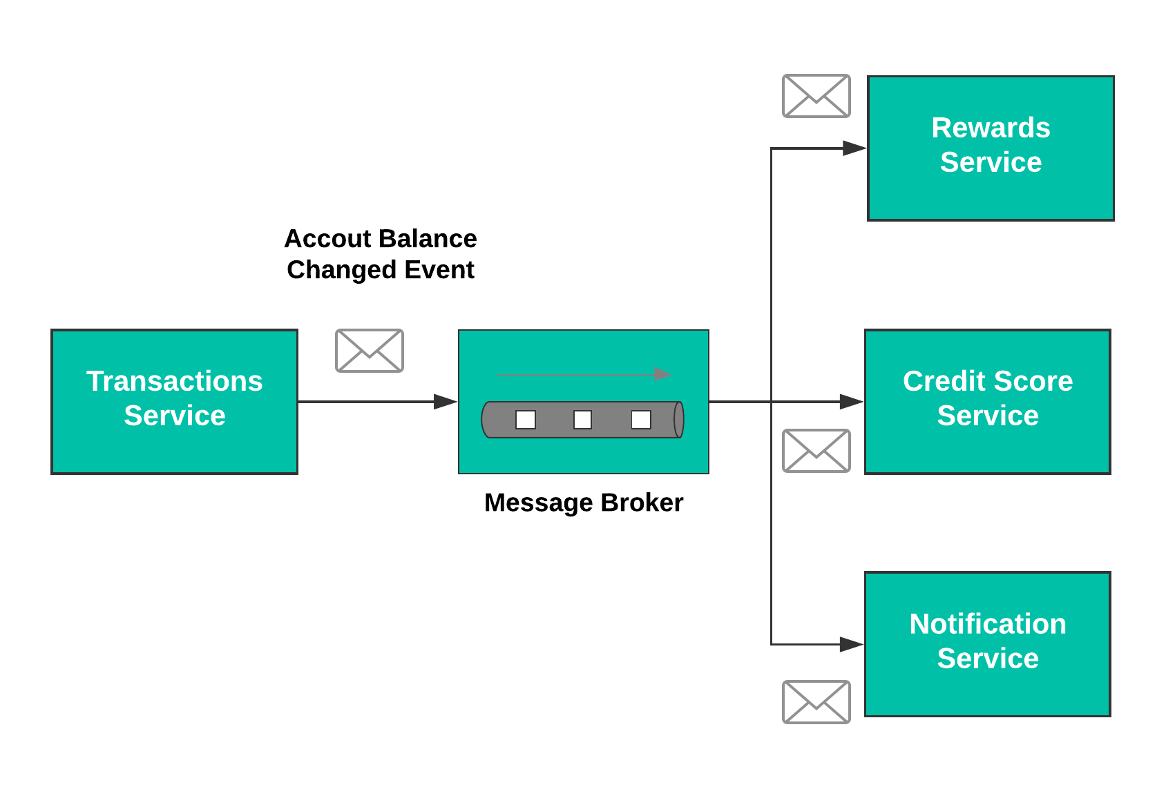 Integration-patterns-diagram---Messaging