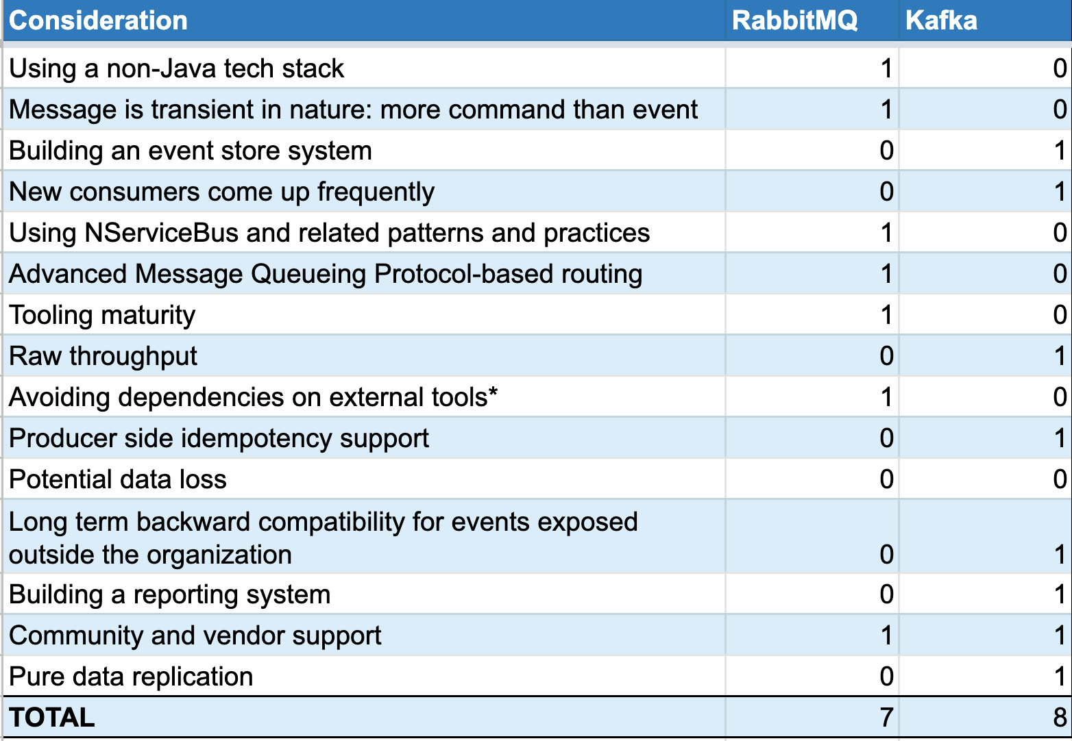 Is Kafka or RabbitMQ the right messaging tool for you?